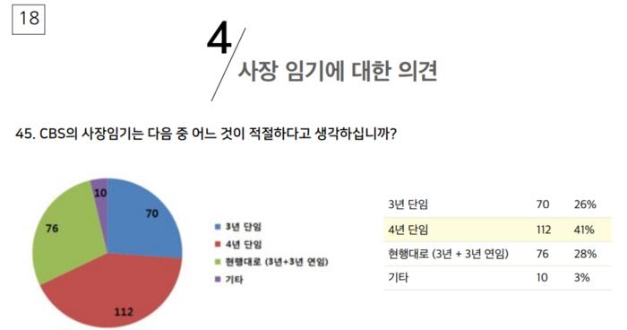 CBS 사장 임기로 무엇이 적절한지 묻는 질문에 '4년 단임'이 맞다는 응답이 41%(112명)로 가장 많았다.