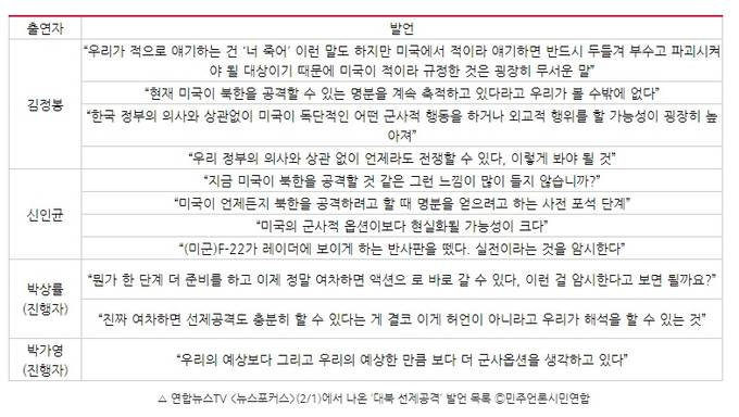 민주언론시민연합이 지난 1일 방송된 연합뉴스TV '뉴스포커스'에서 나온 발언 정리 결과. (민언련 홈페이지 캡처)