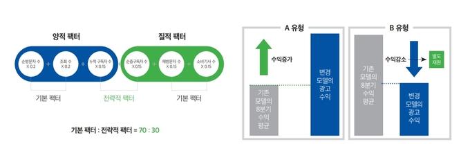 네이버가 제시한 공통영역의 광고수익 분배 기준과 가중치.